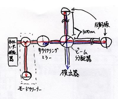 重力波観測装置の概要